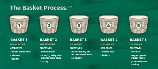 basket process1